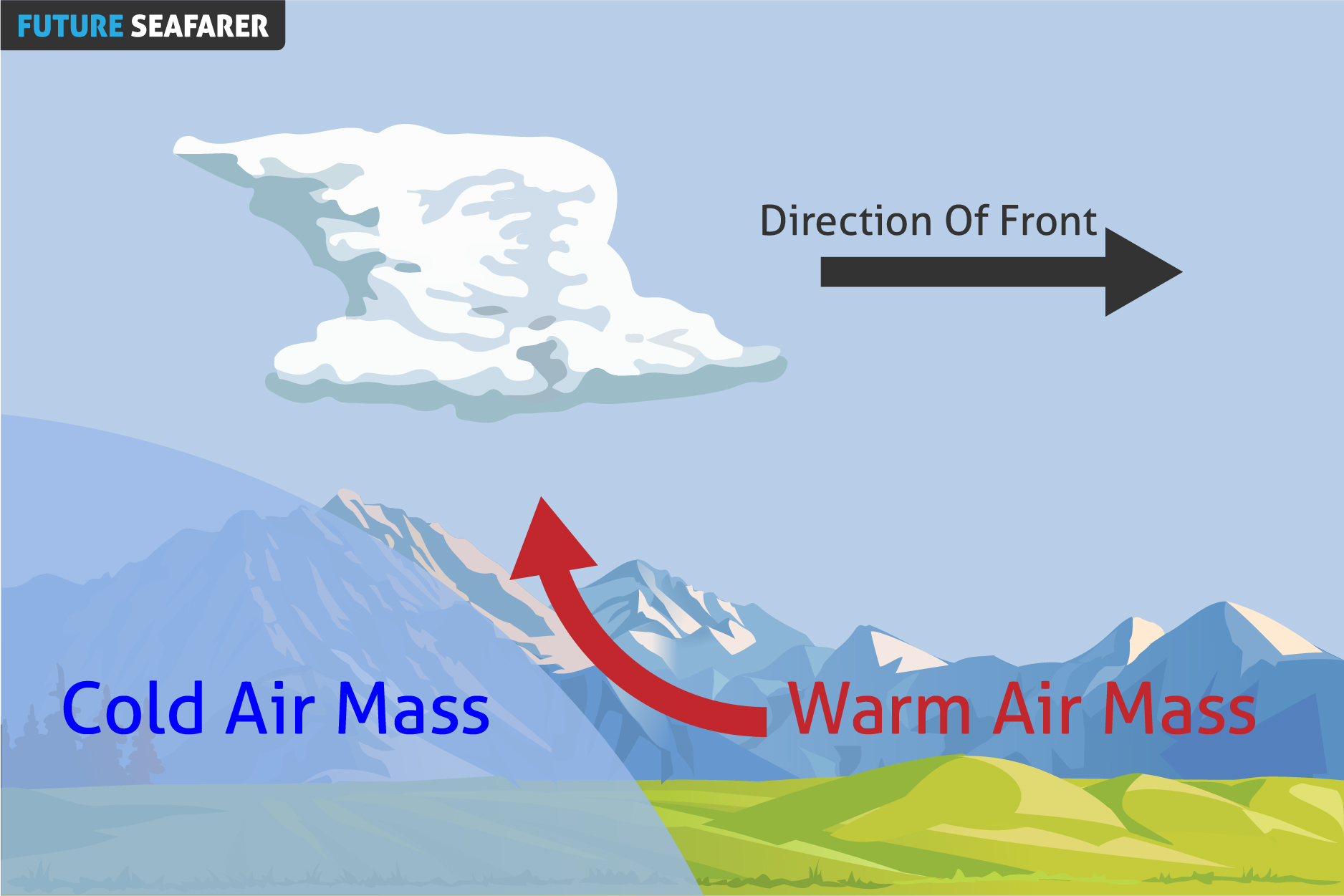 Cold Air Mass : Fronts
